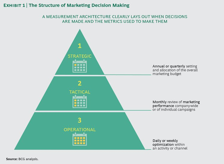 vladimer botsvadze on twitter the structure of marketing decision