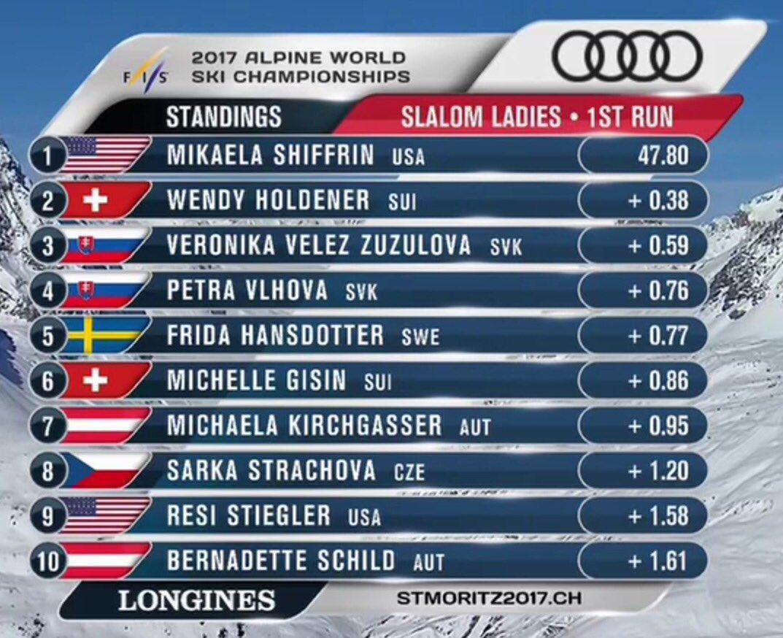Championnats du Monde de Ski Alpin @StMoritz2017 du 7 au 19 février - Page 8 C478Nw5W8AEo3yJ