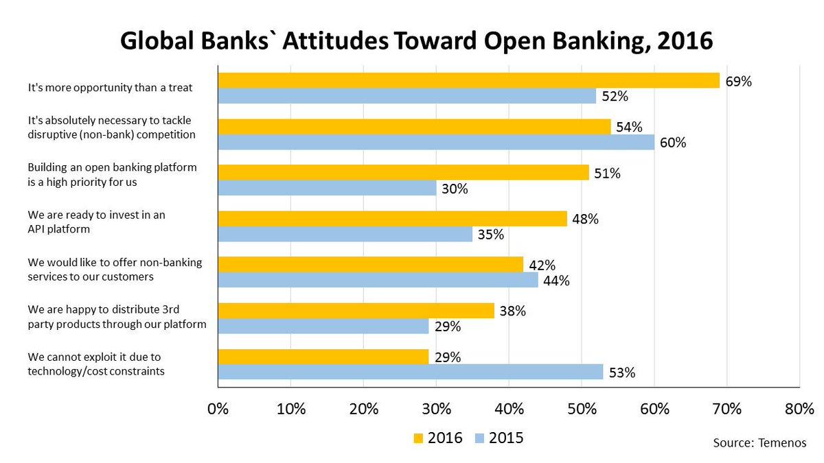 Voici pourquoi les #banques co-innovent avec les #fintech ! #blockchain #API #IA #openinnovation #startup #regtech #Insurtech v @JimMarous<br>http://pic.twitter.com/uuqxiwNzBB