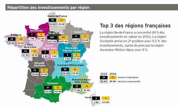 .@iledefrance en tête très largement des régions françaises sur les investissements avec 68% à elle seule.  #EYVCB #economie <br>http://pic.twitter.com/6bNbogr6IB