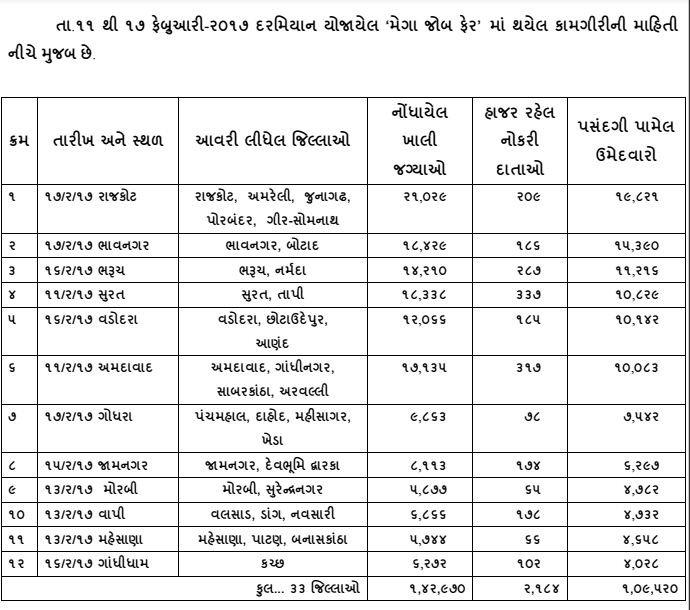 1,09,520 youths offered jobs at 12 Mega Job Fairs: Gujarat govt shares figures