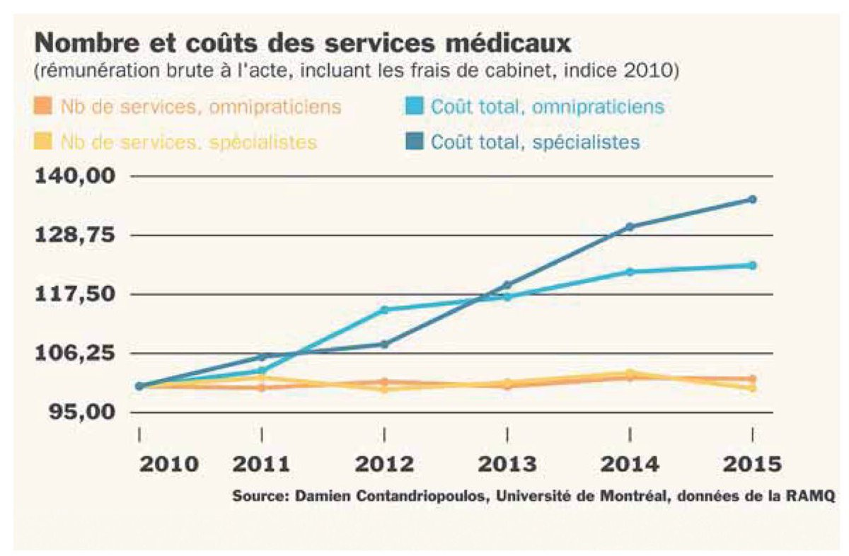 Forte hausse du salaire des médecins, mais services qui stagnent. Libéraux diront: faut augmenter plus les salaires... @LeDevoir #polqc #pq <br>http://pic.twitter.com/rZoEtQkWJC