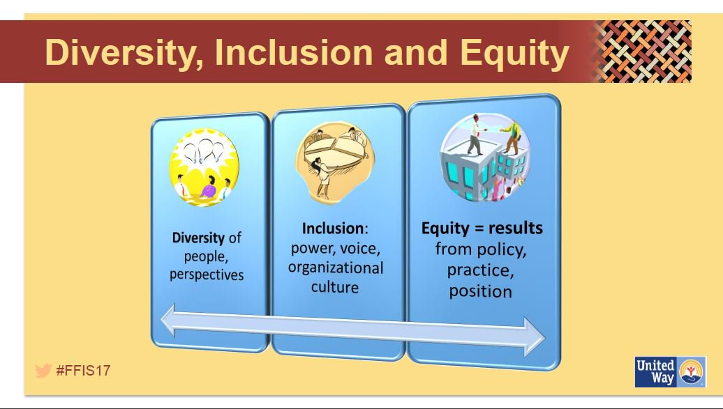 understand diversity equality and inclusion in Learning outcomes assessment criteria the learner will: the learner can: 1 understand the organisational aspects of equality, diversity and inclusion in the workplace.