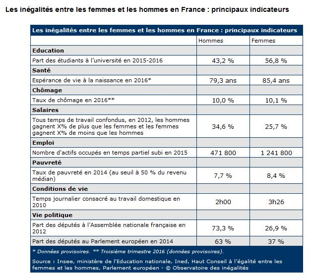 inégalités entre les hommes et les femmes en France ; principaux indicateurs ; étude INSEE 2016