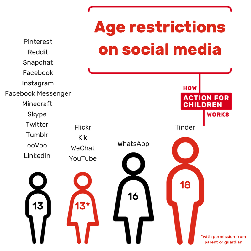age restrictions for dating For example, if the older person was a teacher of the victim, the age may be higher than for other people, an example of this is indiana where the age where a person can have sex is 16 except if the older partner is a teacher at the victim's high school, in which case the age limit is 18.