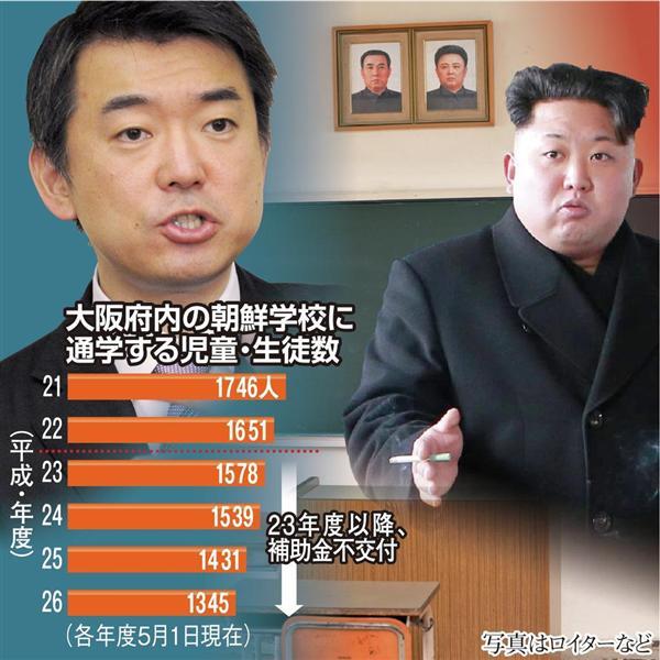 """""""税金ザメ""""なら、どう判断…「北朝鮮は暴力団」と補助金を打ち切った橋下氏、「慟哭、天に達す」と朝鮮学…"""