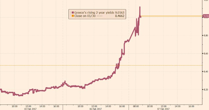 Greek borrowing costs rise after IMF reveals bailout split – as it