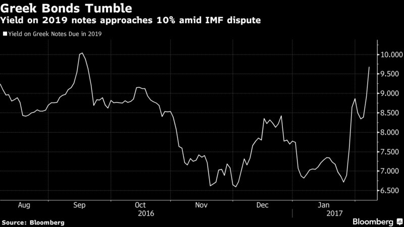 Greek two-year yields approach 10% amid IMF standoff with EU https://t.co/LBESDYB2ut via @markets