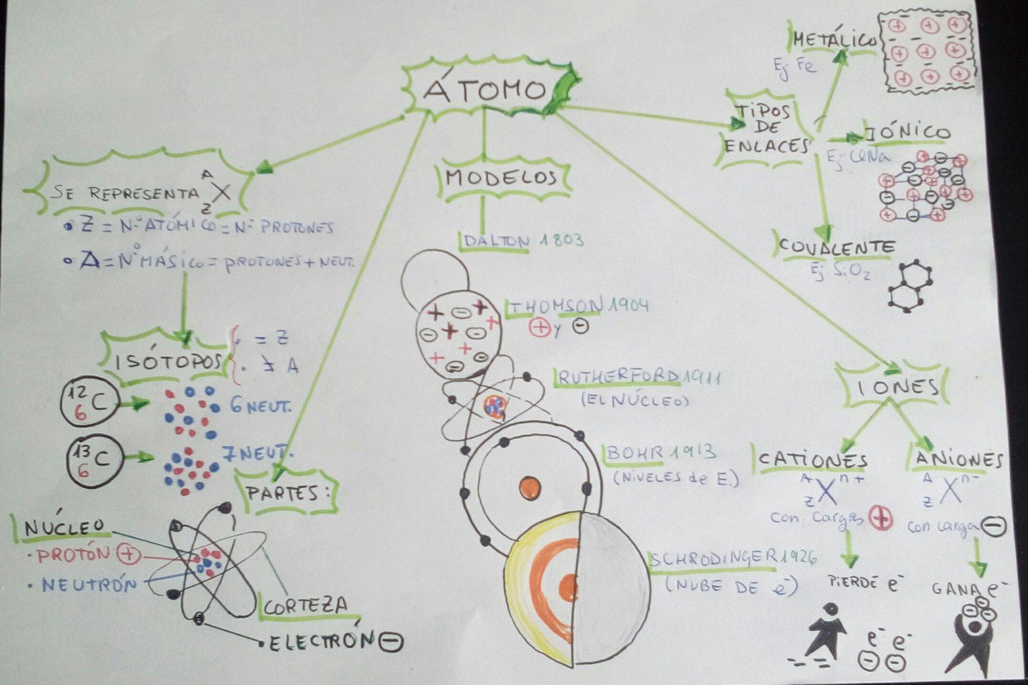 Aquí tenemos mi esquema gráfico de El átomo 2º ESO, maravillosa Química.🙂✏️📒   #PensarVisual https://t.co/oT3RHoCLzy