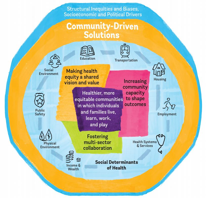 Community-driven solutions to #PromoteHealthEquity target 9 determinants of health and share three key elements: https://t.co/M9WoqfDrfT