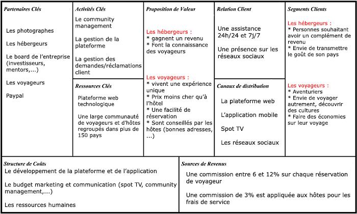 business model canvas word doc italiano