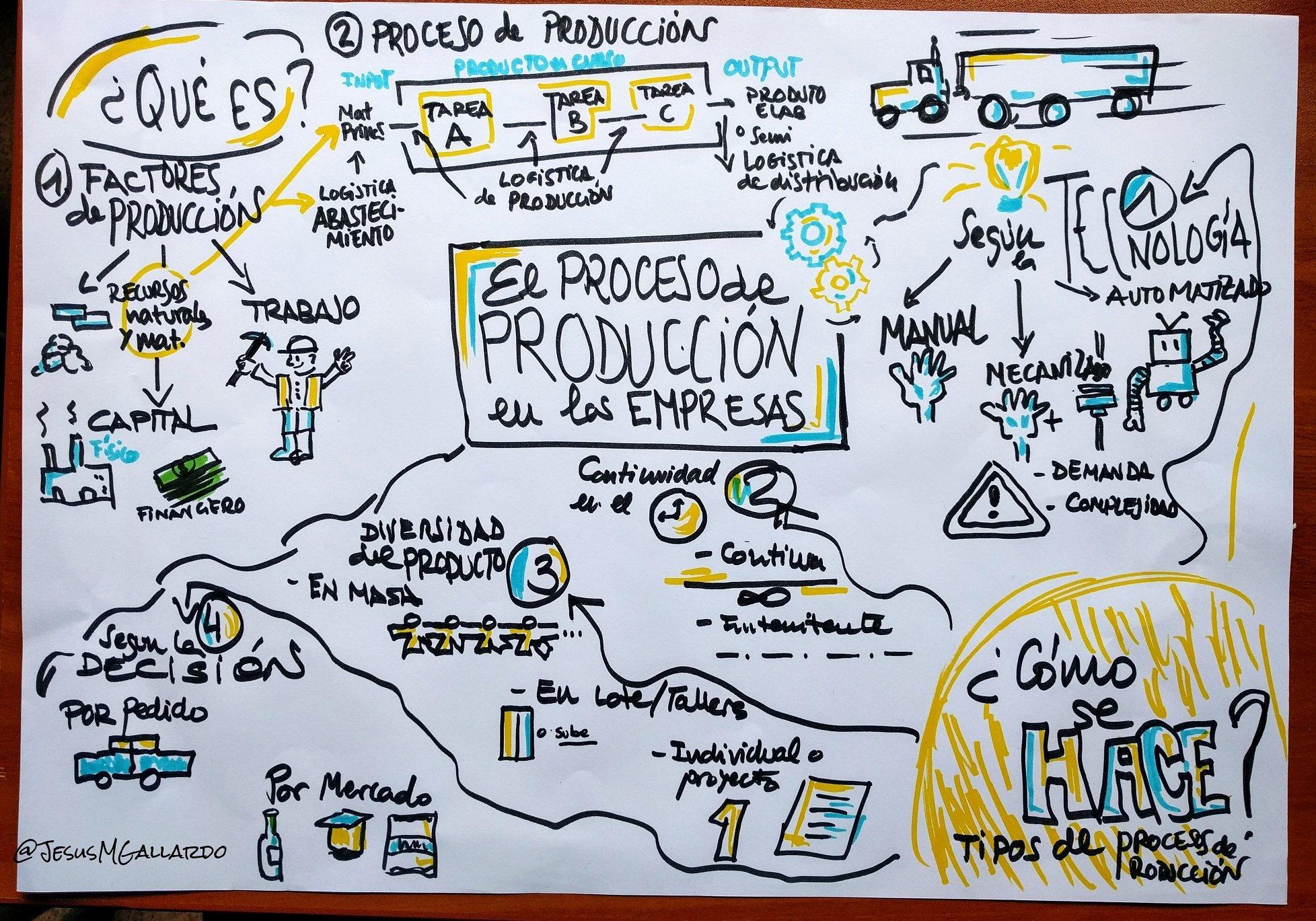 Trabajando el #PensarVisual en #Economía con mis alumnos de 4ESO #SerProfeMola #LaClaseMagistralPuedeMolar https://t.co/J97bSpxoFm