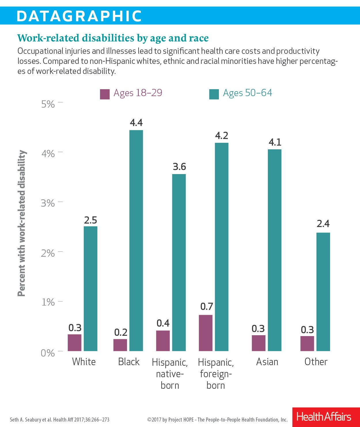 Work-related disability by age. Fascinating exhibit from @Seth_Seabury article on #workandhealth @SchaefferCenter https://t.co/WStRbWotRb… https://t.co/vBlVd6jIjK