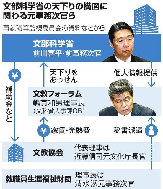 月2日働いて年収1千万円――。文部科学省の「天下り」問題を調査する国会審議で、仲介役OBの厚遇ぶりが…