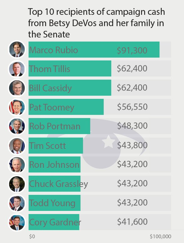 Senate currently voting on nom of Betsy DeVos. Weve got the top recipients from her family in the Senate  #DeVosvote  https://t.co/X2uugHm5e0