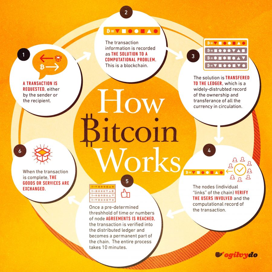 """Ogilvy on Twitter: """"How Bitcoin works and the conversation around building  a currency, block-by-block Full Article from @ogilvydo:  https://t.co/mXm0Y0Nx0e… https://t.co/s4YRsNOCOy"""""""
