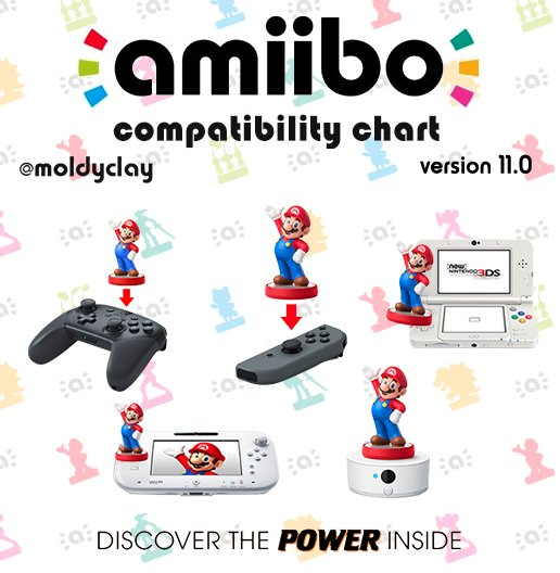 H9 lplo on twitter my amiibo compatibility chart v11 is h9 lplo on twitter my amiibo compatibility chart v11 is here share love enjoy give credit httpstkzvxnlkuez publicscrutiny Choice Image