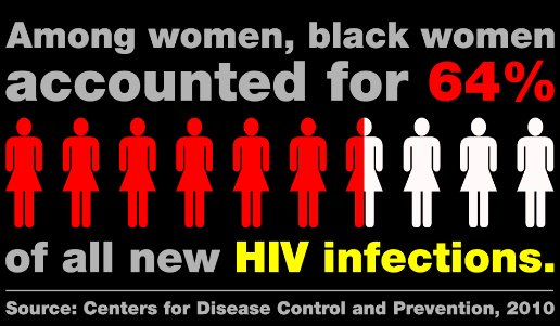 A1: (1/2): Among women, black women accounted for 64% of all new HIV infections (CDC, 2010). #BlackHIVChat #NBHAAD https://t.co/H4sE7Pp6w3