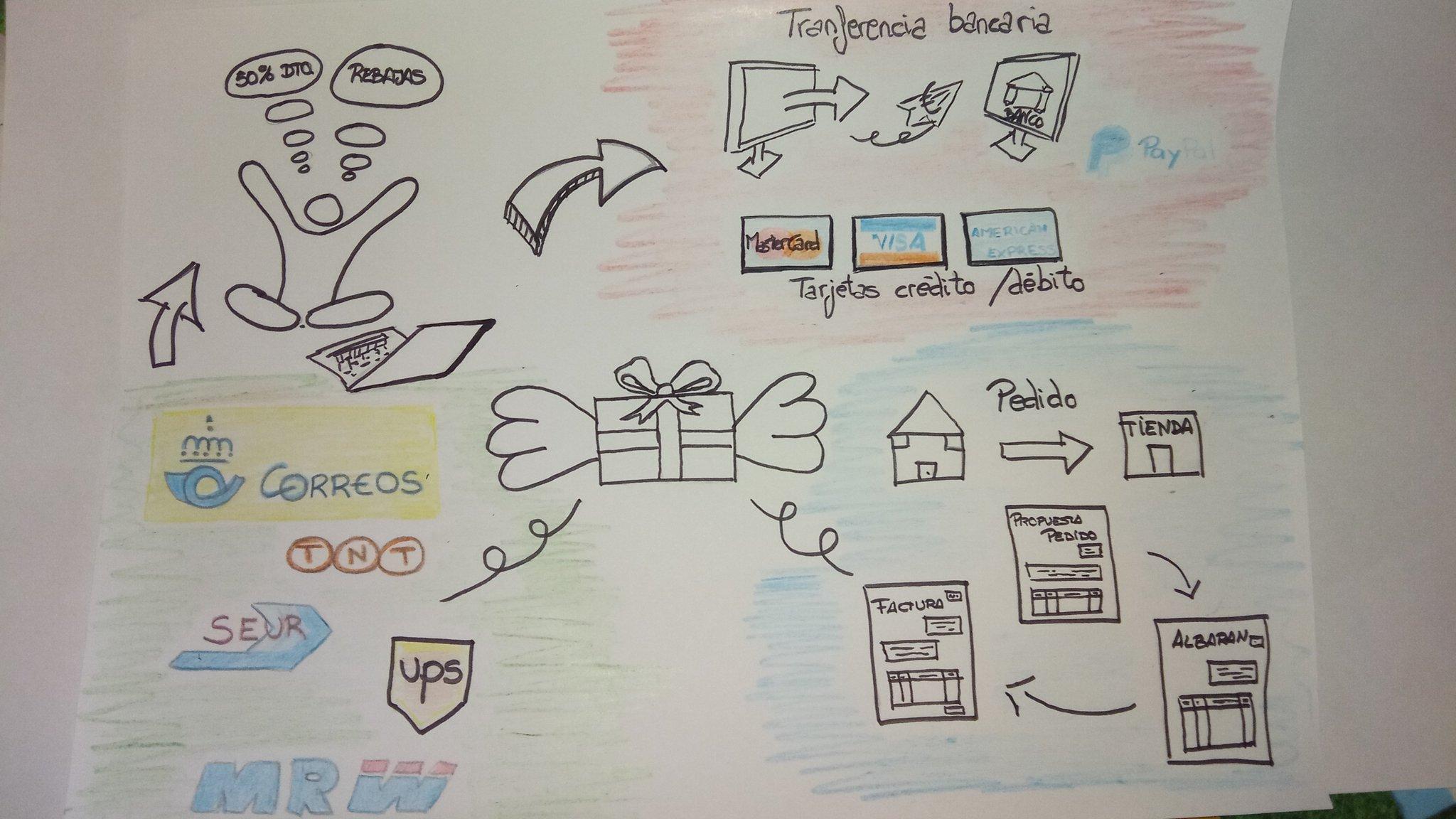 Noocintef Visualiza pensamientos e ideas. #PensarVisual #educalab. Deseando ponerlo en práctica con los alumnos.Te enseña a aclarar tu mente https://t.co/GEv8JX0Keh