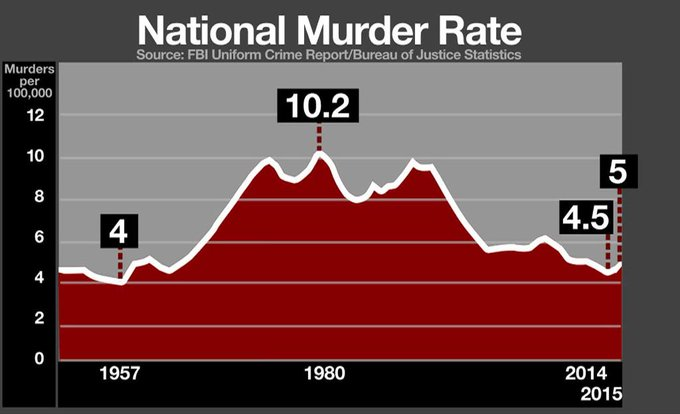 Pres. Trump claims national murder rate is at a 47-year high, but FBI data shows it's close to a 57-year low https://t.co/HL8cesBUBK