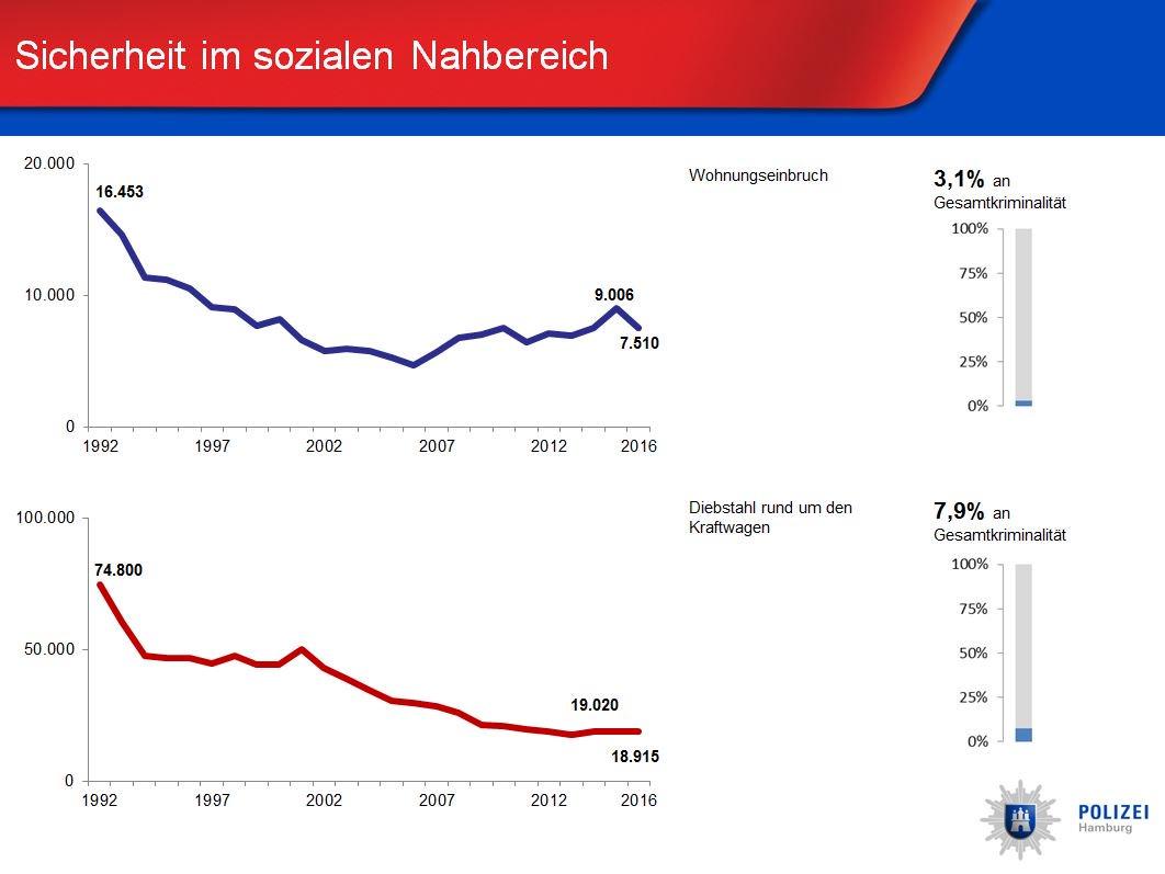 """polizei hamburg on twitter: """"fast 1500 weniger wohnungseinbrüche"""