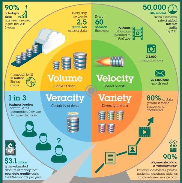 90% of Today's Data has been created in last 2 years... #bigdata #analytics #makeyourownlane #defstar5 #DataScience https://t.co/J3XcS4EUPw