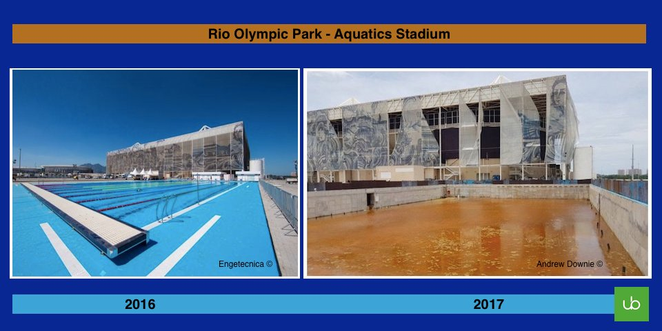 olympic swimming pool 2017