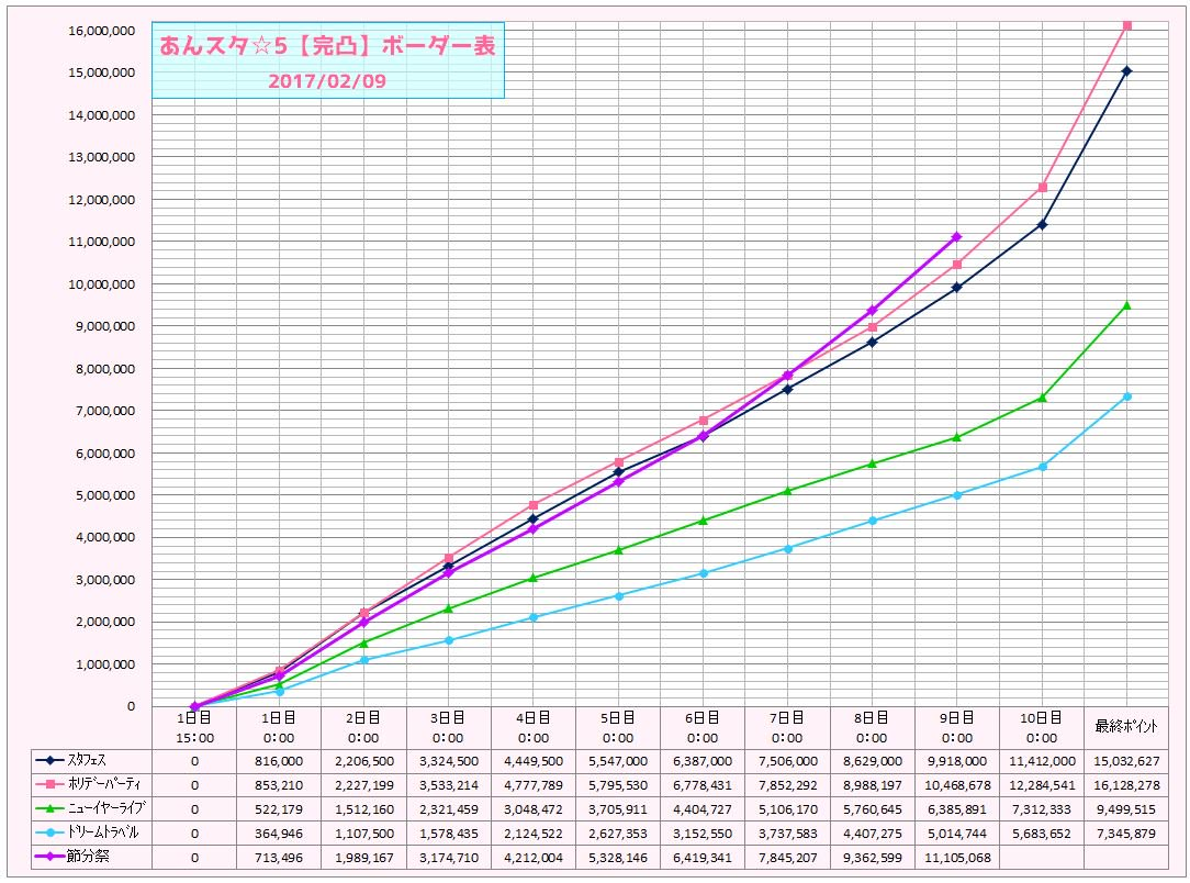 あんスタ☆5【完凸】ボーダー表 (2017/02/09 0:00)