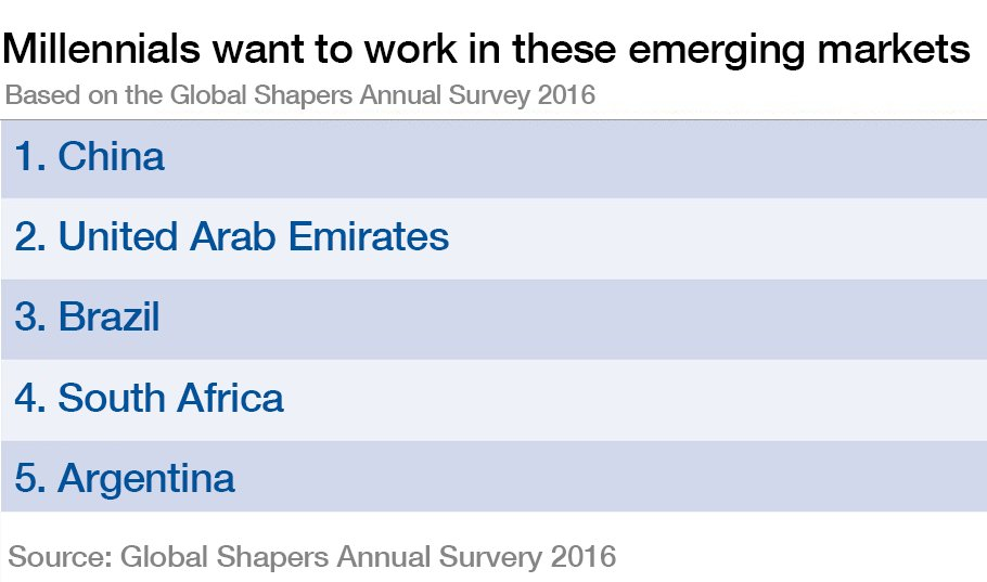 These are the emerging markets millennials most want to work in