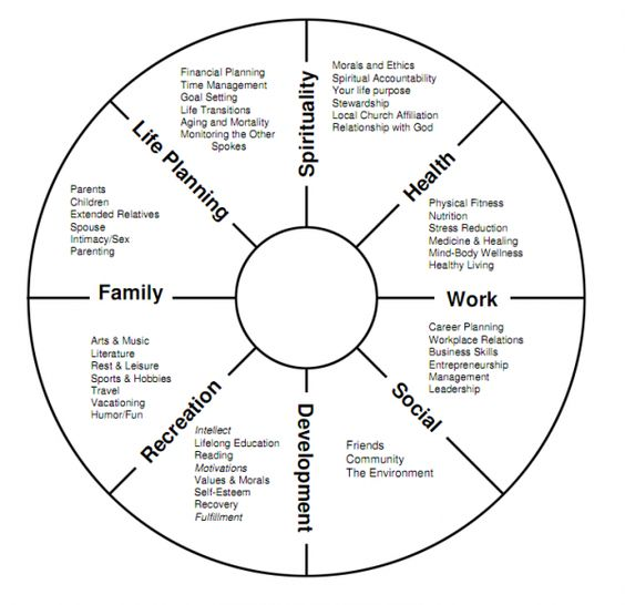 social work toolkit on twitter life balance wheel this little exercise can help you to. Black Bedroom Furniture Sets. Home Design Ideas