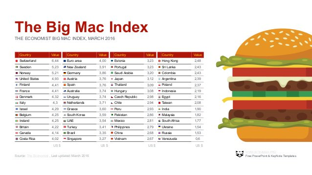 ppi and the big mac index Investors accustomed to using the price of a big mac to tell whether a currency is cheap or expensive may have to reboot their thinking nomura holdings inc's new iphone index suggests the .