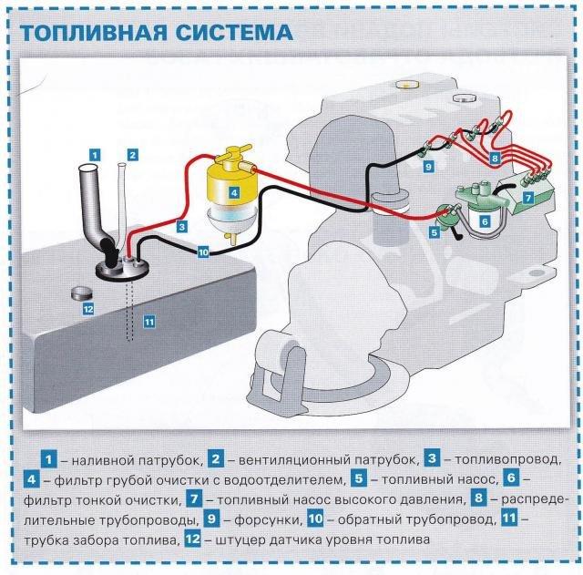 Воздух в топливной системе дизельного двигателя