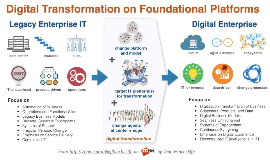 My take on #SAP as a target platform for #digitaltransformation: https://t.co/KijYG1TvBg #cloud #cio #CapitalMarketsDay #S4HANACloudUpdate https://t.co/lQQpX0Oc9g
