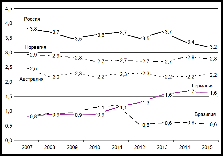 Анализ динамики производства и реализации молока в пермском районе