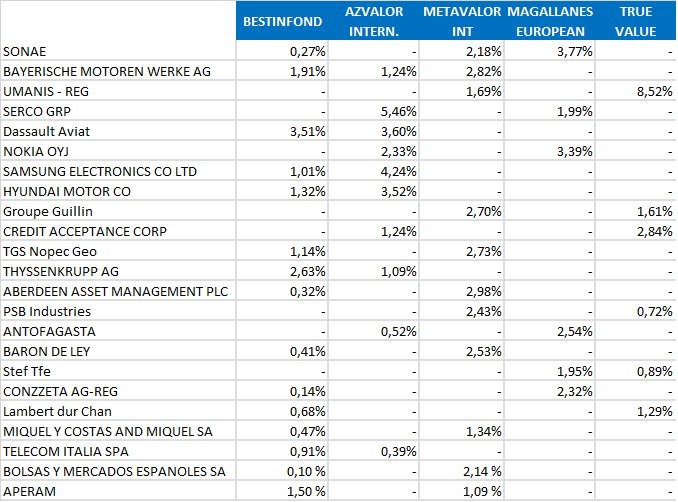 Posiciones de los fondos value internacionales en 2016