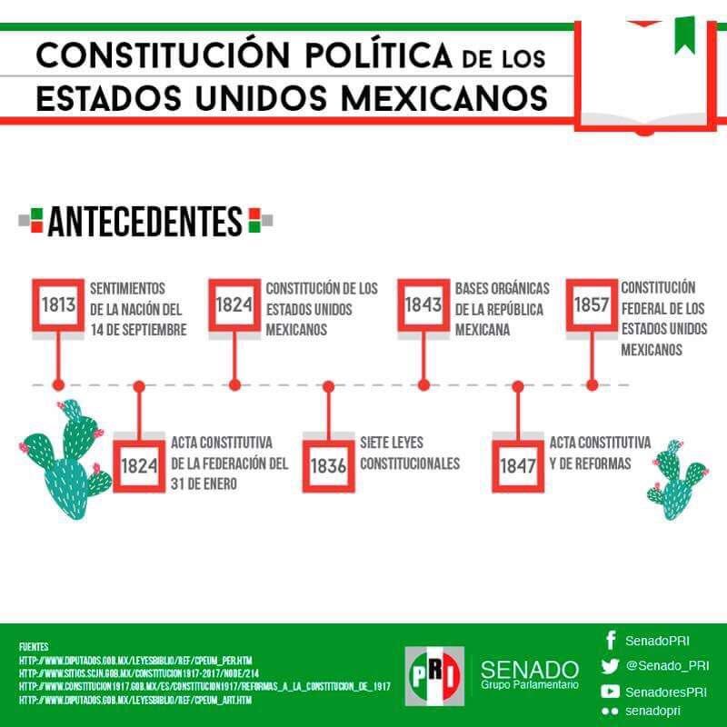 antecedentes de la constitucion politica de los estados unidos mexicanos