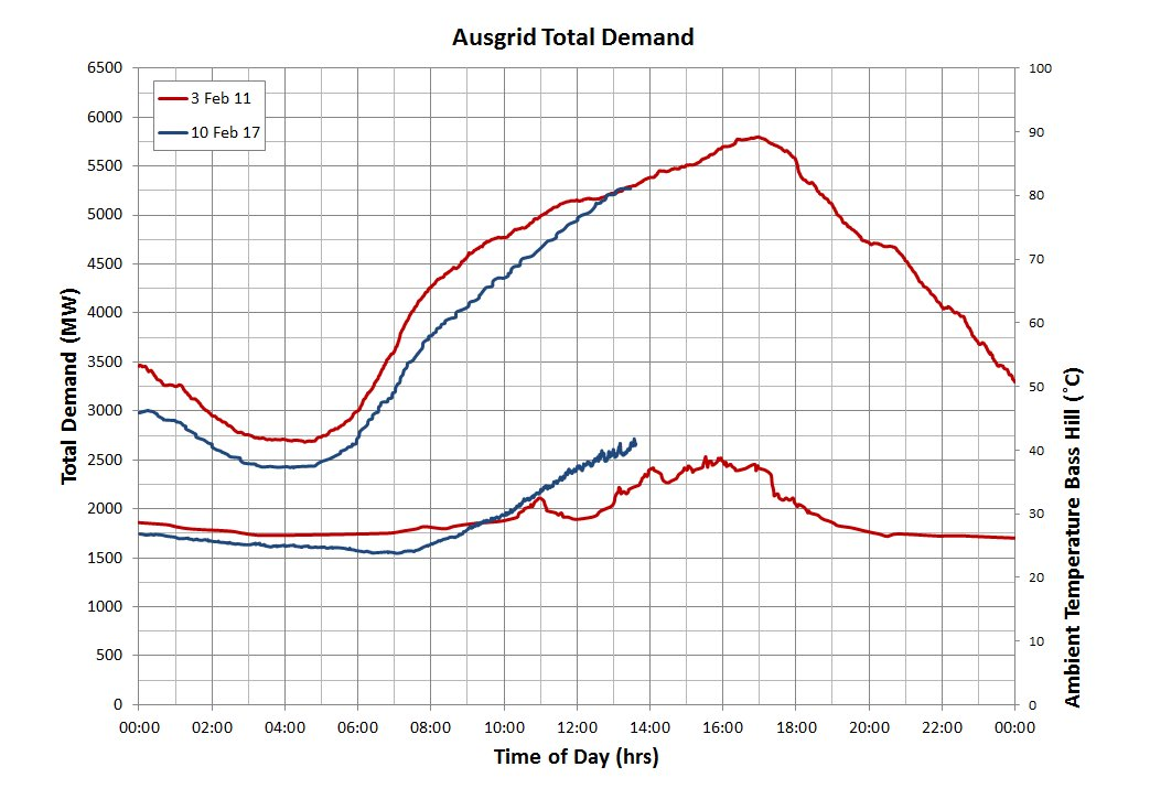 Energy demand rising in parts of Sydney, C Coast & Hunter as temps soar - tracking on par with record peak day on Ausgrid network in 2011 https://t.co/izVI0QiL4v
