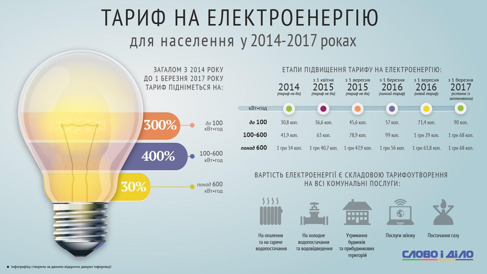 Час стоимость квт украина 1 цены ломбард 585 тюмень