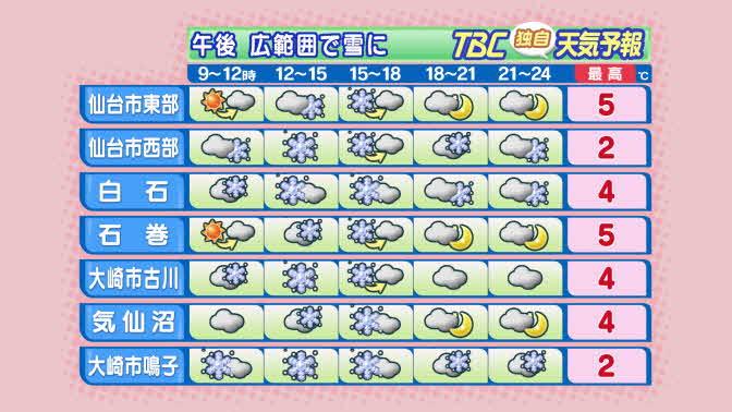 【2017/2/11-06:30 TBC気象台②】このため宮城県内は昼過ぎから夕方にかけて広い範囲で…