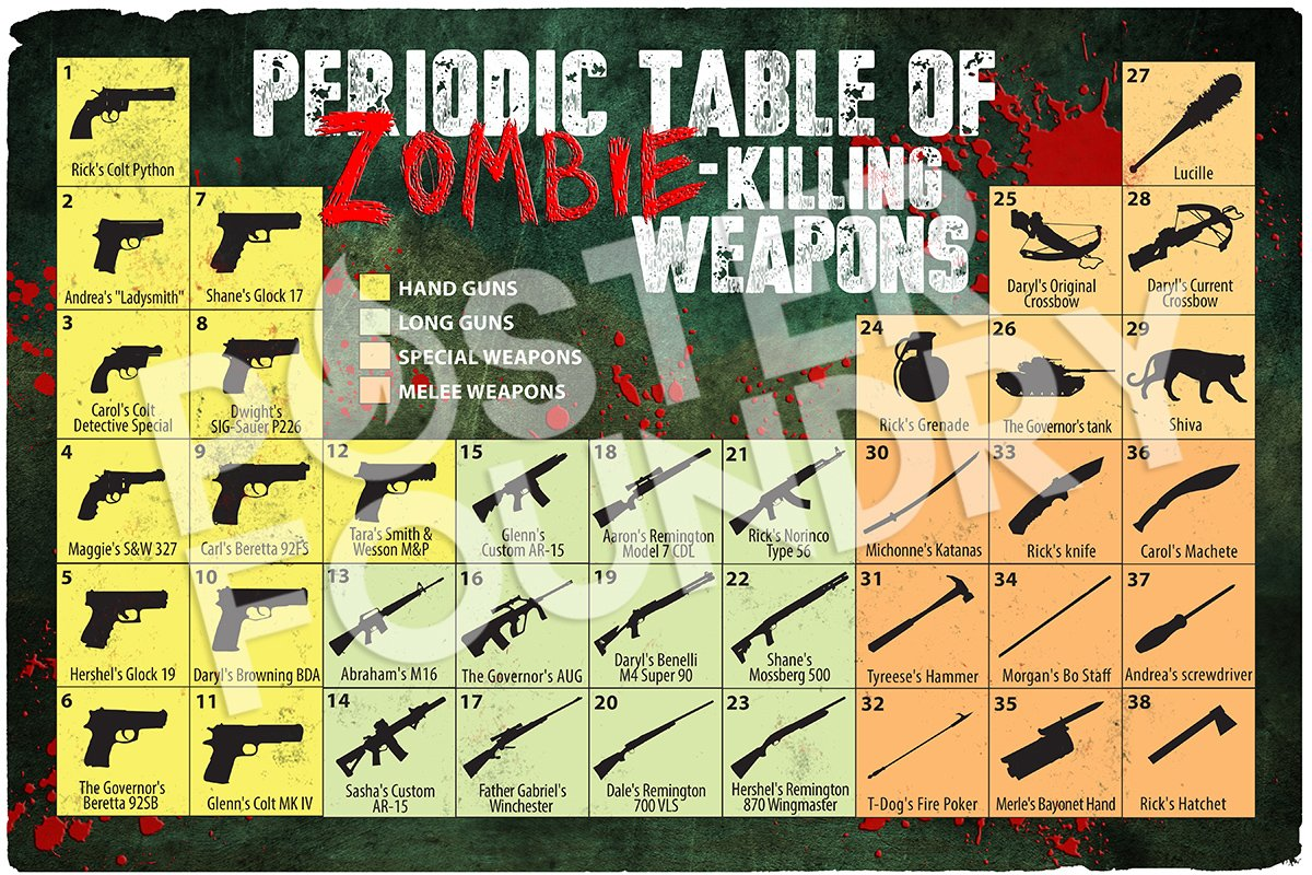 Poster foundry posterfoundry twitter keep track of the kills with our handy periodic table of zombie killing weapons httpowksaz308tnc1 picitterskhhtcbbpp gamestrikefo Gallery