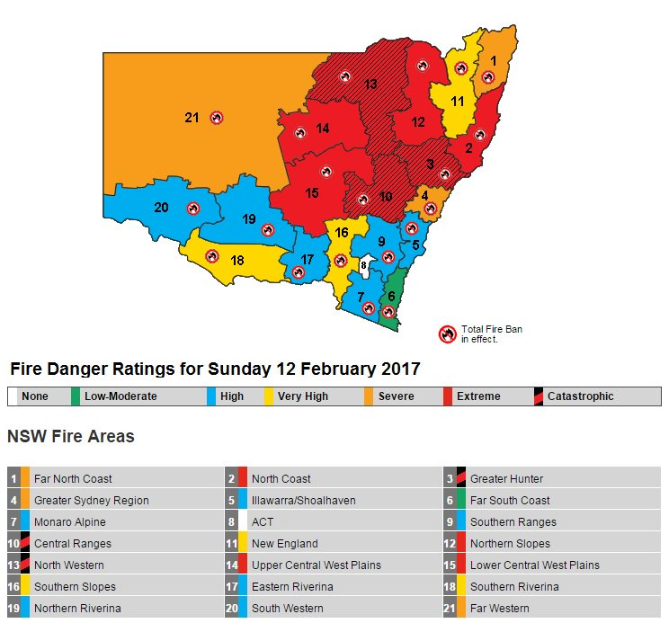 Sunday: Catastrophic fire danger for Greater Hunter, Central Ranges and North Western areas. Severe, Extreme in many areas. #NSWRFS #alert https://t.co/nIZU8Q3KmB