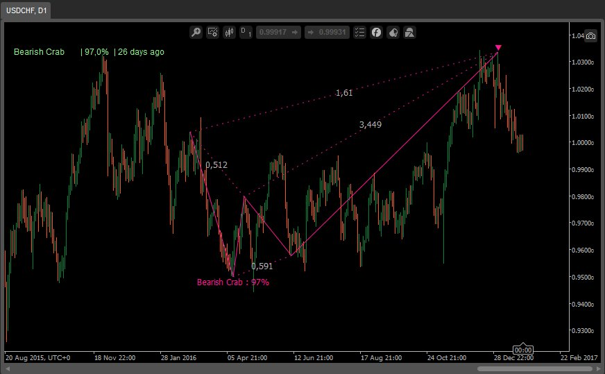 Detect Bat, Gartley, Crab, Butterfly, Cypher and Shark patterns with the Harmonics Indicator  https://www. scyware.com/product/harmon ics &nbsp; …  #USDCHF $DAX<br>http://pic.twitter.com/nR1zuIPLYt