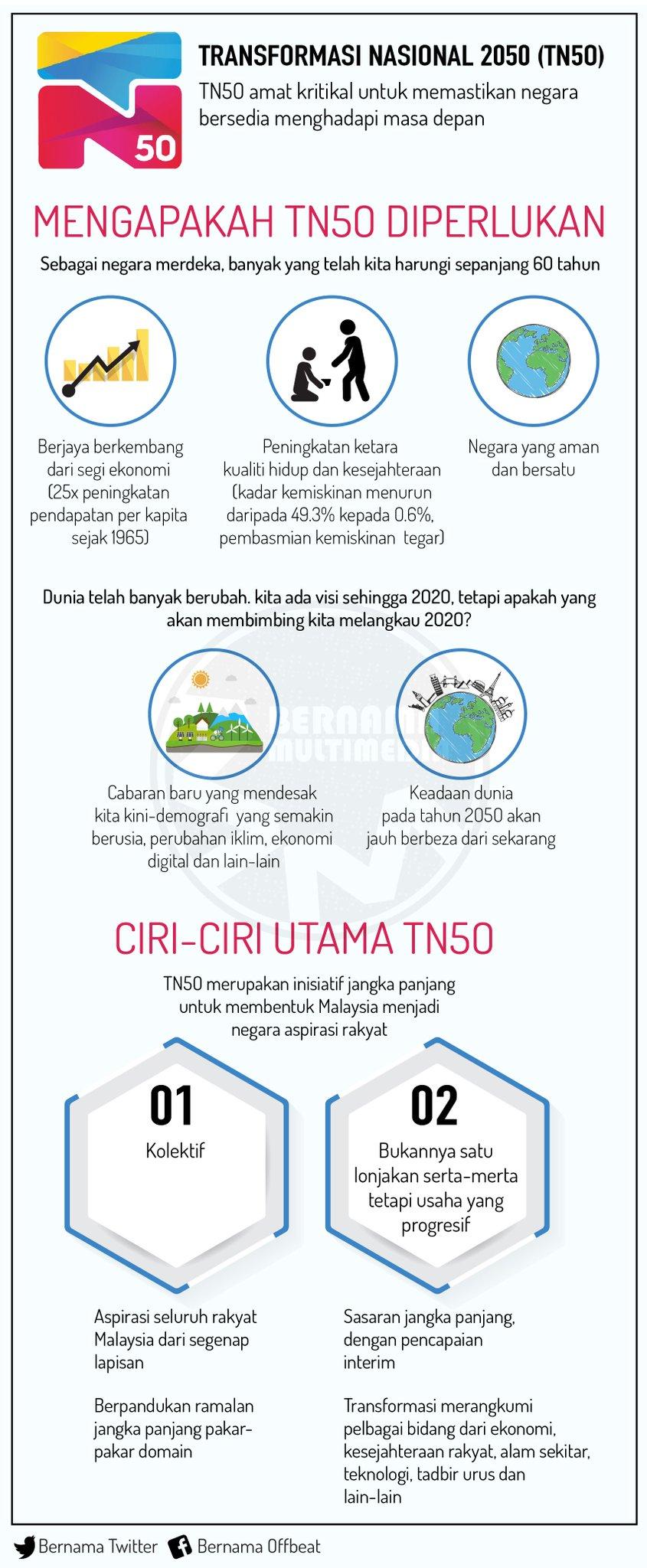 Ciri Ciri Utama Transformasi Nasional 2050