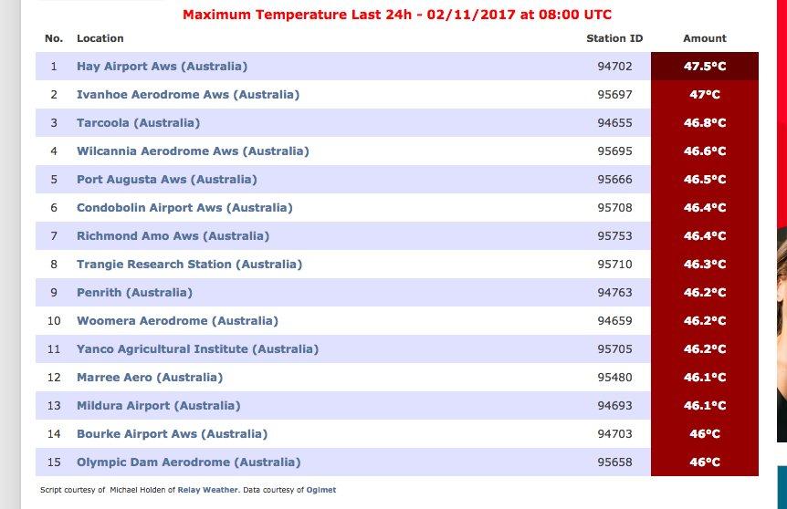 All 15 maximum temperatures on the planet today are in Australia. https://t.co/WXgCoQKzE6