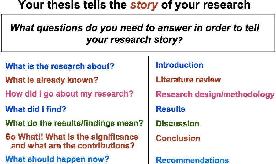 How to write a conclusion for a case study report