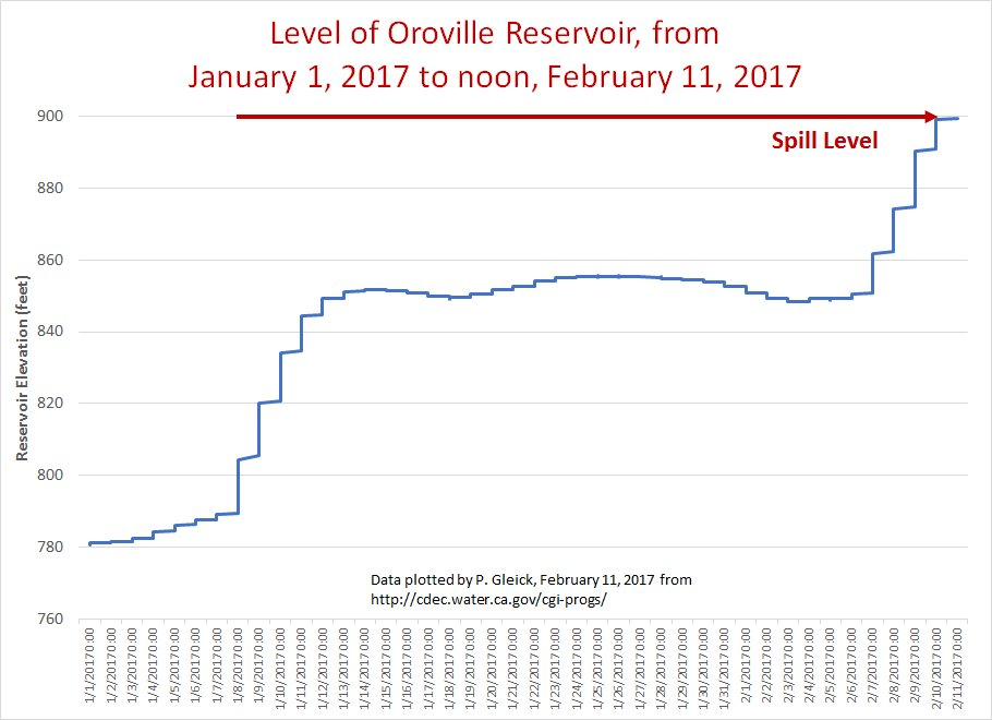 #OrovilleDam reservoir reaches 901 ft. Emergency spillway in use for first time. Inflows still exceed controlled outflows by 35,000 cfs . https://t.co/0ifoPivCNE
