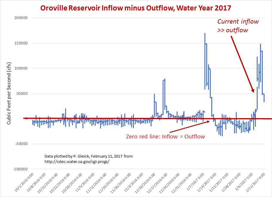 #OrovilleDam inflow continues to exceed controlled outflow. Reservoir will rise until flow over emergency spillway equals inflow. https://t.co/WwUwe5CNe7
