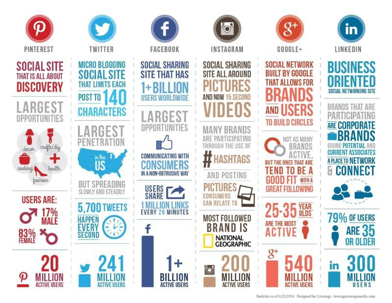 Do not post the same content to every #Social #Media Platform, this #infographic may help<br>http://pic.twitter.com/U7w5ajgkE4