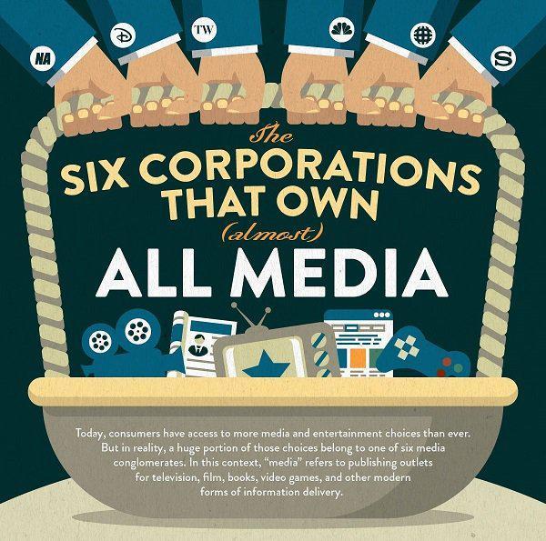 USA: 6 multinationales détiennent (presque) tous les médias  https:// limportant.fr/infos-economie -/2/353922 &nbsp; …  #Economie <br>http://pic.twitter.com/kJEdMcOZqJ