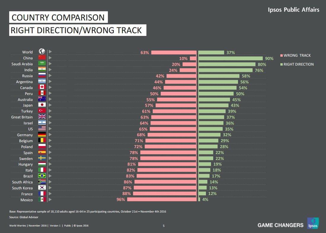 Porcentaje de personas que dicen que su país está yendo en la dirección correcta. Medido en octubre-noviembre. https://t.co/SvOan81CJ4